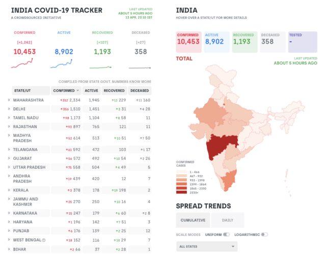 インド コロナ感染