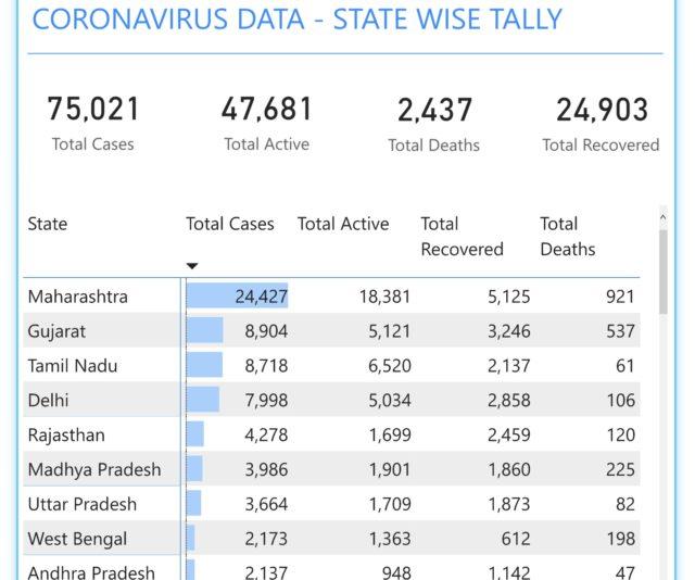 インドの感染状況