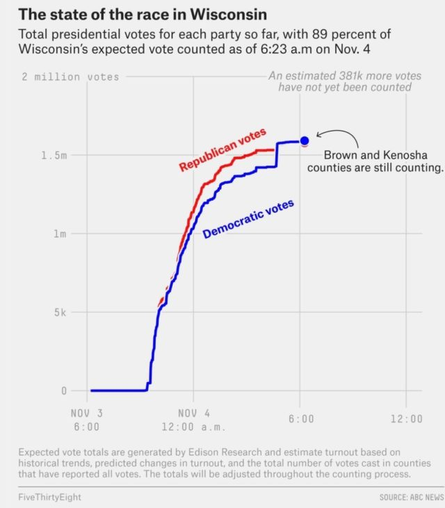 The state of the race in Wisconsin