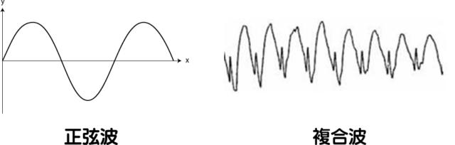 正弦波と複合波
