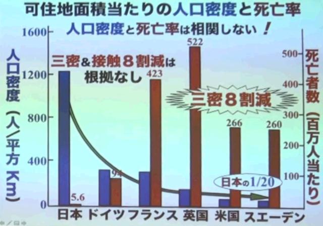 人口密度と死亡率