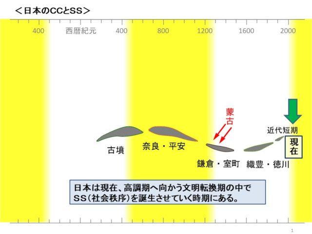 文明法則史学 日本のSS