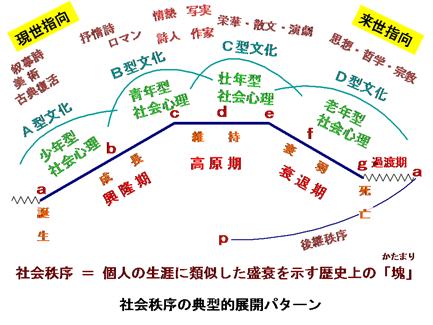 文明法則史学SS図