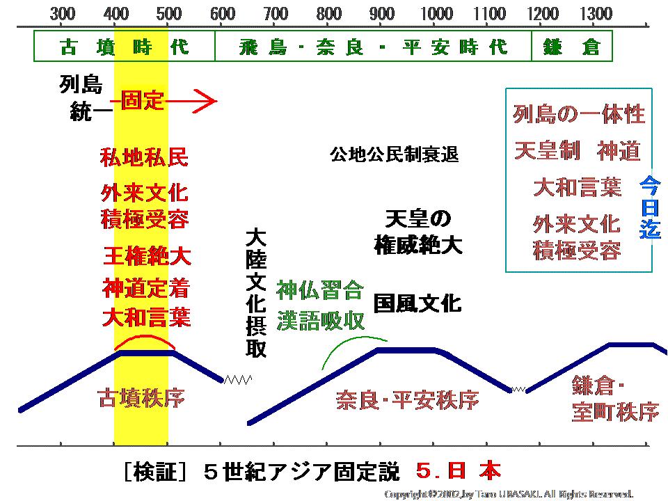 文明法則史学 5世紀アジア固定説