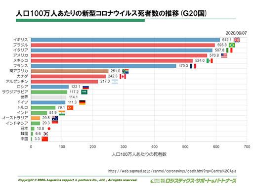 人口あたりの新型コロナウイルス死者数の推移【世界・国別】