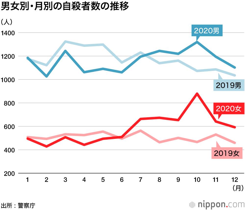 男女別・月別の自殺者数の推移