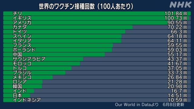 世界のワクチン接種回数(100人あたり)