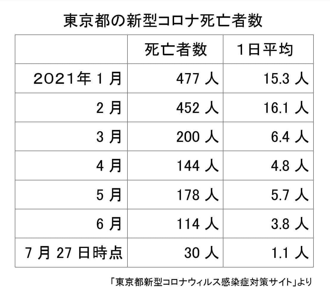東京都のコロナ死者数
