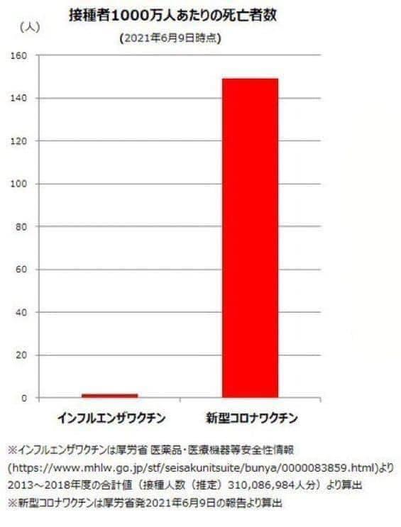 ワクチンによる死亡者数